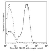 HU CD127 ALEXA 647 25TST HIL-7R-M21