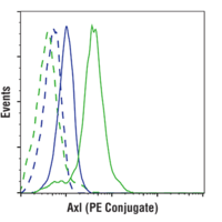 Axl (C89E7) Rabbit mAb (PE Conjugate)