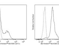 Hu CD11c BUV395 B-ly6 25Tst