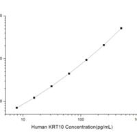 Human KRT10 (Keratin, Type I Cytoskeletal 10) CLIA Kit (HUES01129)