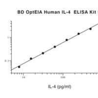 Human IL-4 OptEIA kit II