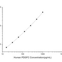 Human PDGFC (Platelet Derived Growth Factor C) CLIA Kit  (HUES01162)