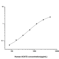 Human ACAT2 (Acetyl Coenzyme A Acetyltransferase 2, cytosolic) ELISA Kit (HUES01415)