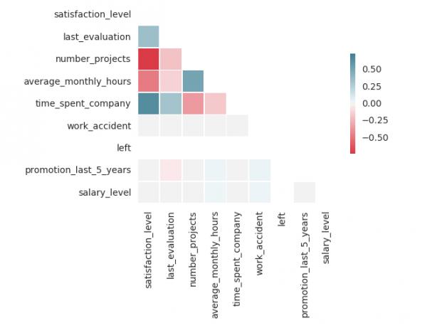 HR data 10
