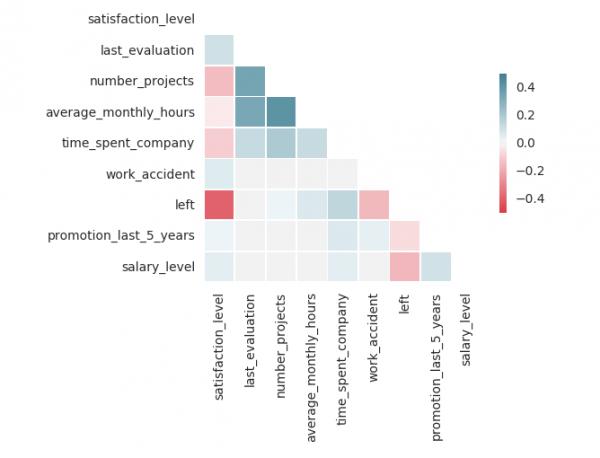 HR data 4