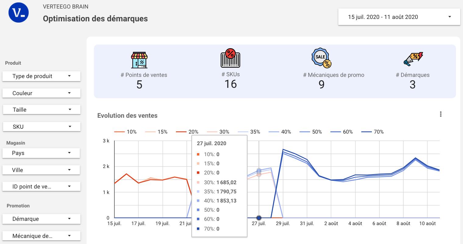 Auto ML visualisable dans Google Data Studio