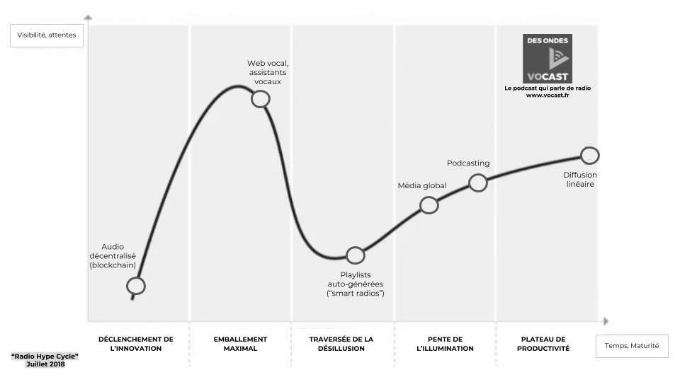 Le 'Radio Hype Cycle' de l'édito innovation