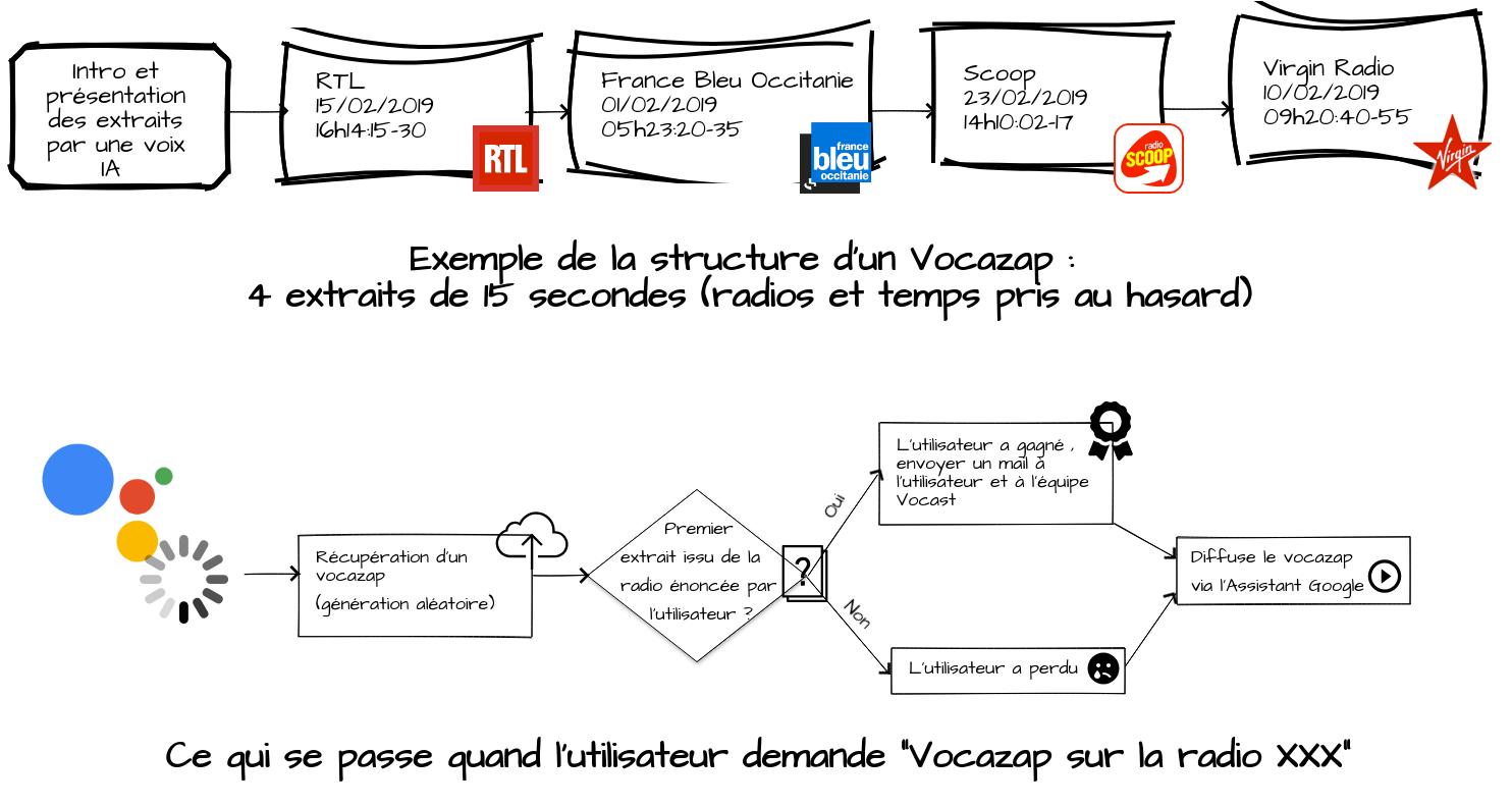 Le fonctionnement du jeu 'Vocazap' sur l'Assistant Google