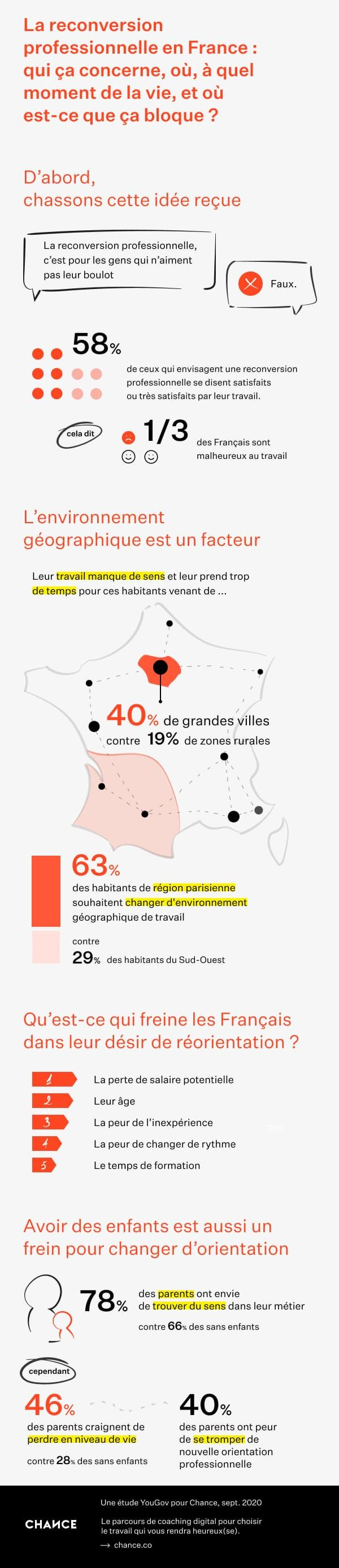 Infographie or étude Chance Reconversion - V2.1