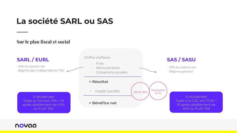 Novaa-Chance Les statuts juridiques SARL EURL SAS SASU 2