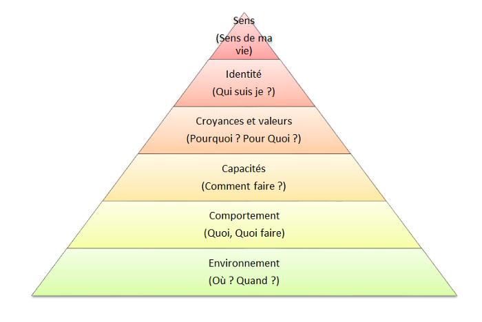 Pyramide 6 niveaux Dilts